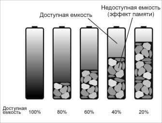 эффект-памяти-аккумулятор