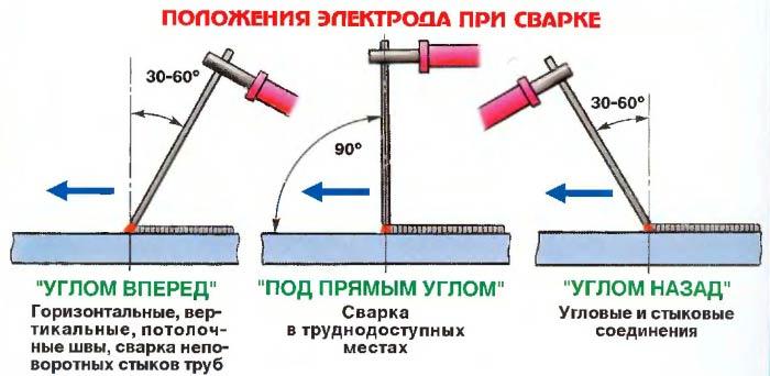 Как пользоваться сварочным аппаратом