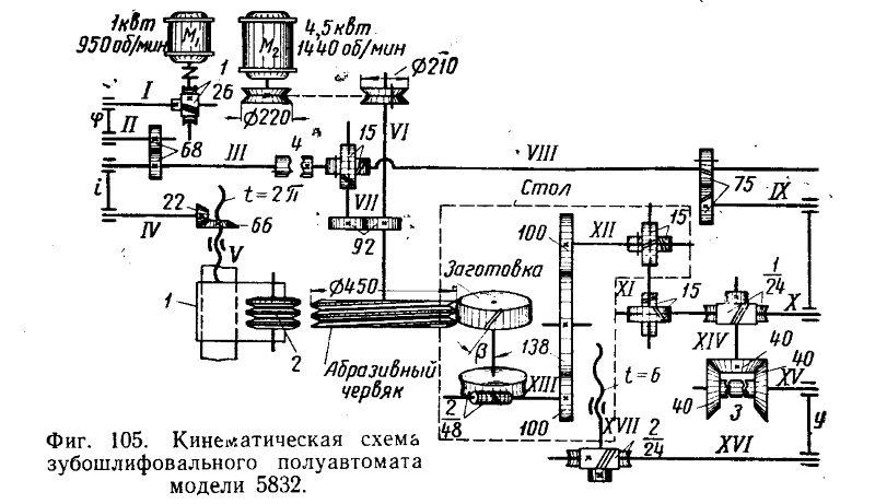 Пример кинематической схемы зубошлифовального станка