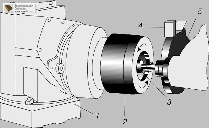 Схема шлифования внутренней фаски