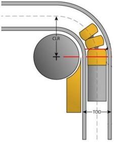 Схема работы дорнового трубогибочного станка