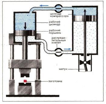 Схема работы пневматического кузнечного молота