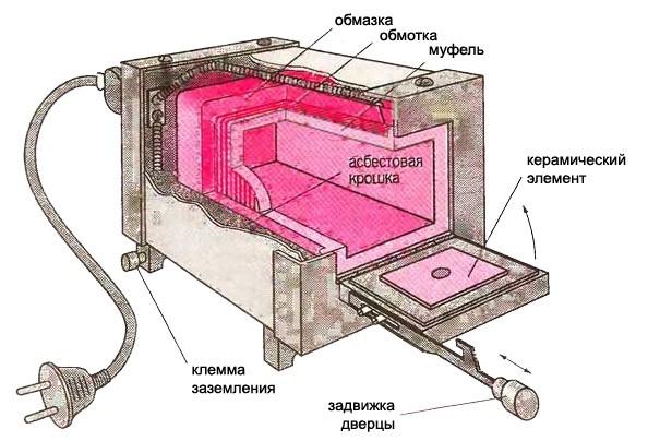 Схема устройства муфельной печи