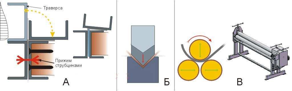 Схемы гибки на листогибочных станках