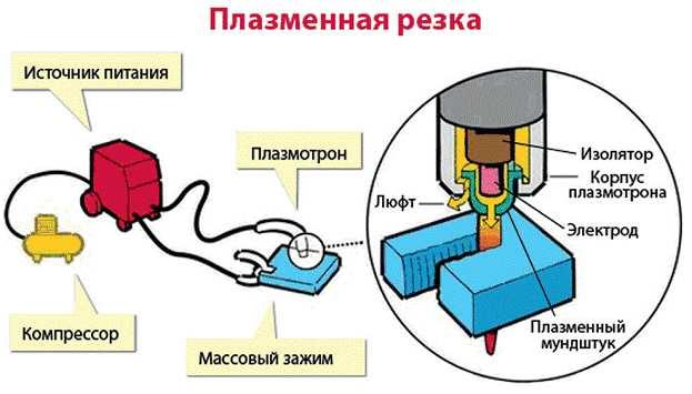 Принцип работы источника плазменной резки