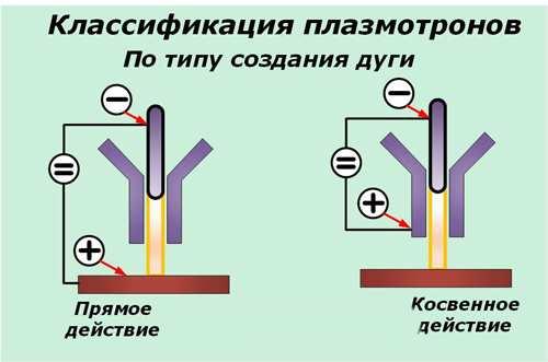 Типы дуг плазмотронов