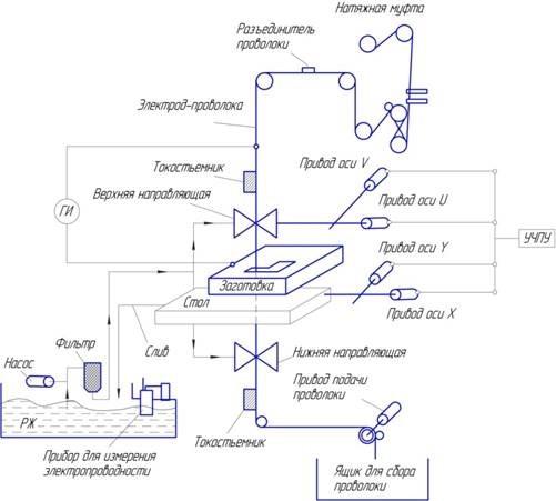 Схема проволочно-вырезного электроэрозионного станка