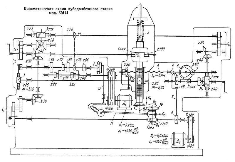 Кинематическая схема станка 5М14