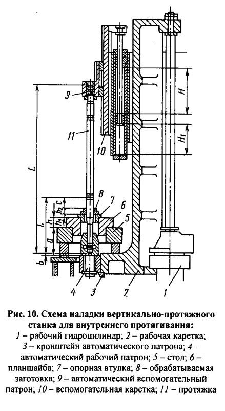 Схема наладки вертикально-протяжного станка
