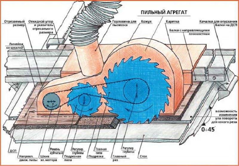 Устройство пильного агрегата распиловочного станка