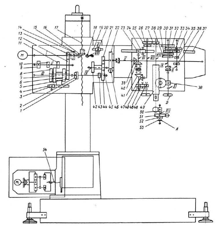 Кинематическая схема станка 2К52