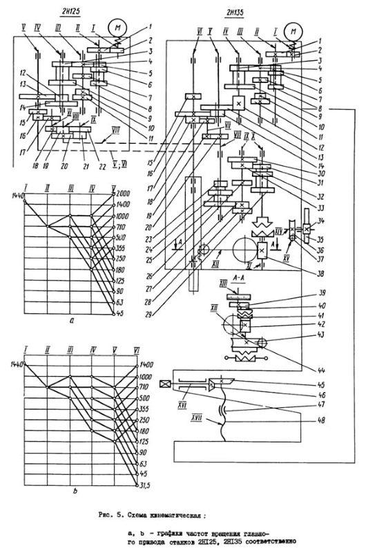 Кинематическая схема станка 2Н135