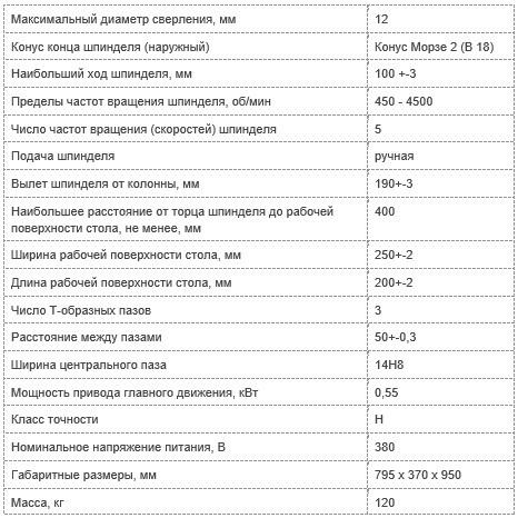 Технические характеристики настольного сверлильного станка 2М112