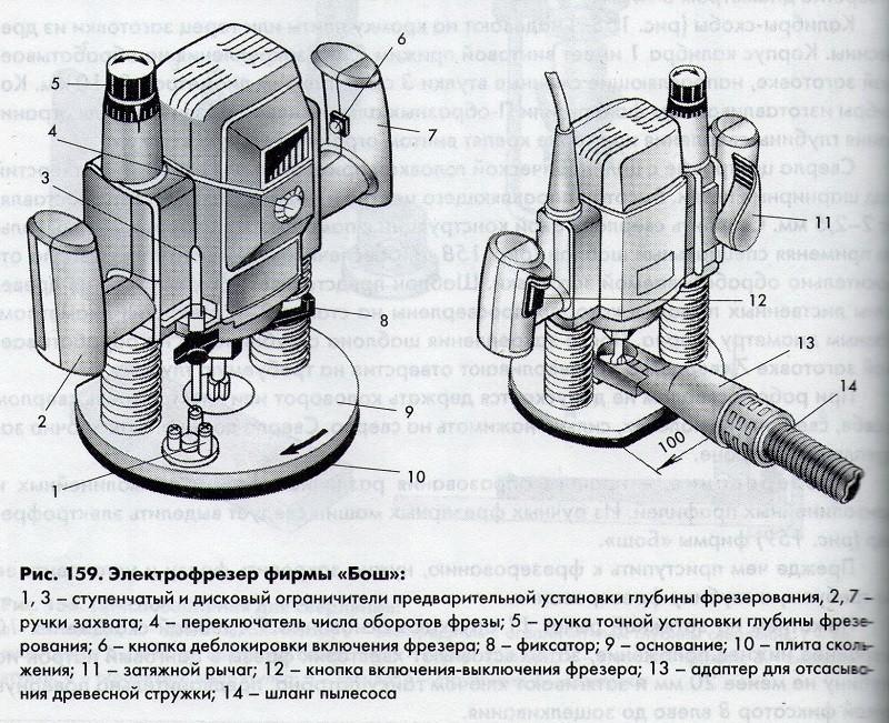 Конструкция электрофрезера