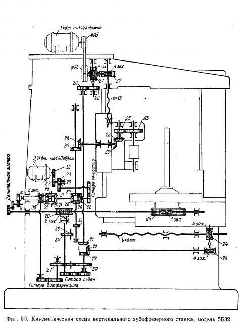 Пример кинематической схемы зубофрезерного станка