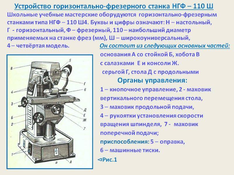 Устройство станка НГФ 110 Ш4