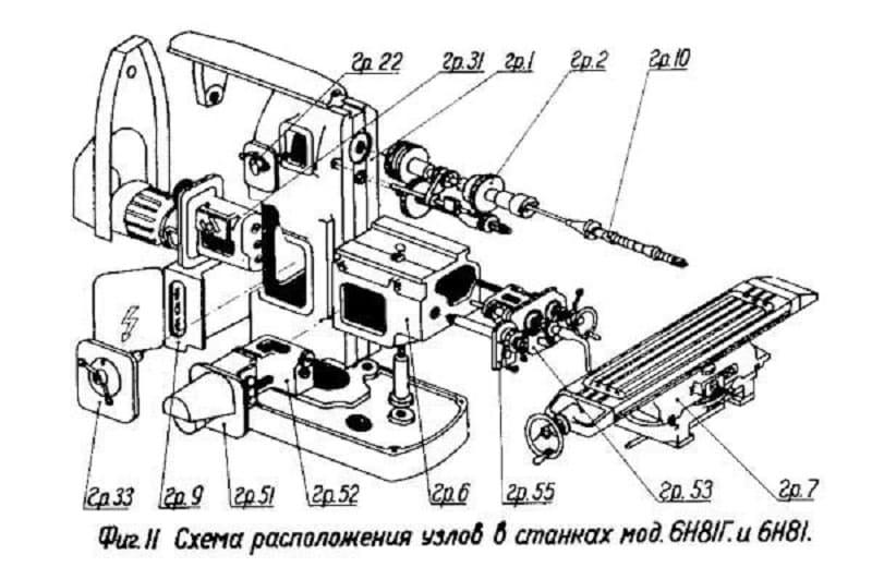 Устройство станков 6Н81Г и 6Н81